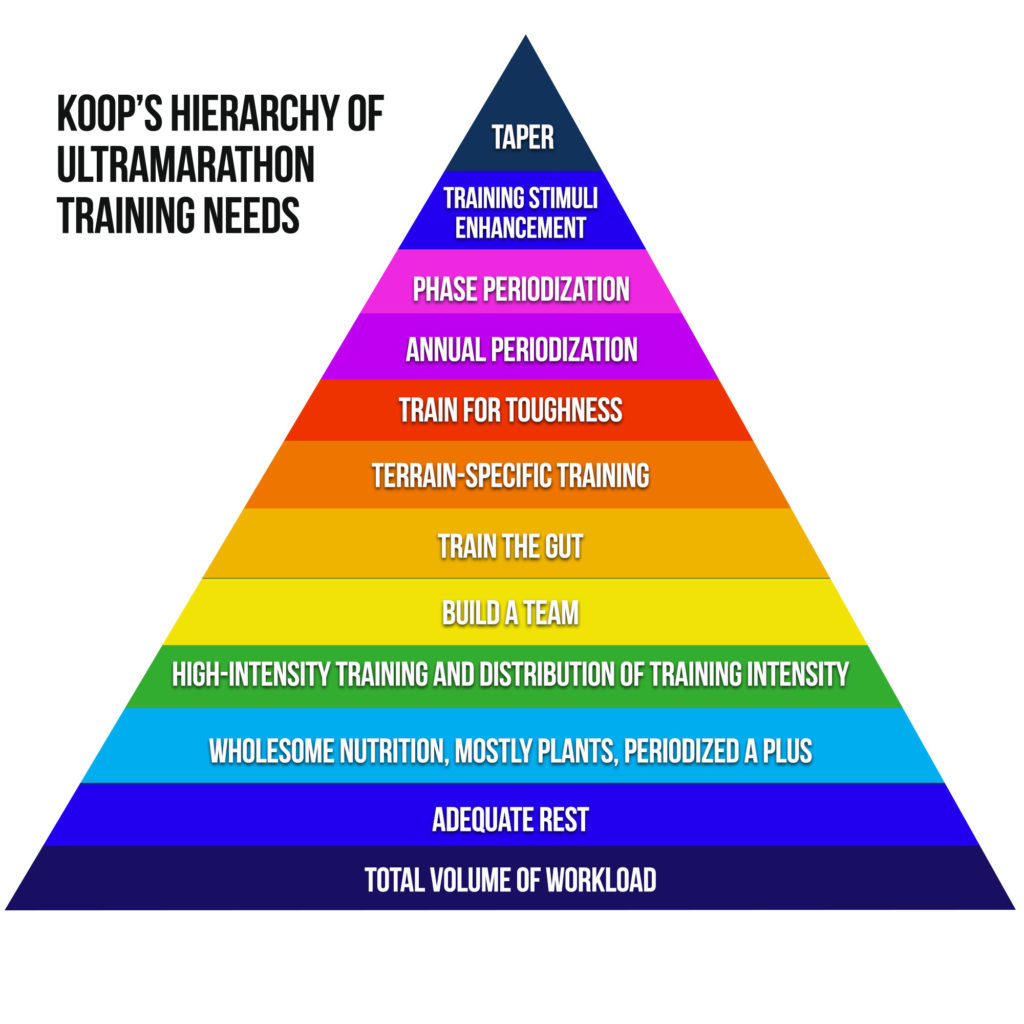 hierarchy-coaching-needs